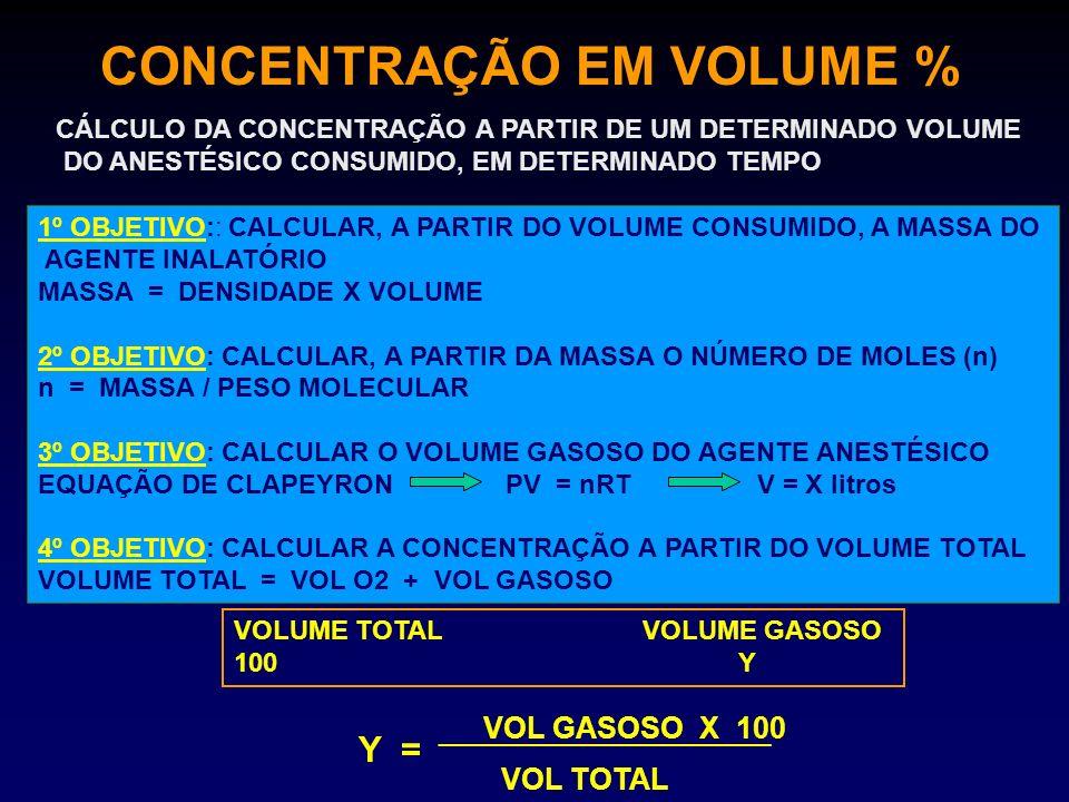 CONCENTRAÇÃO EM VOLUME %