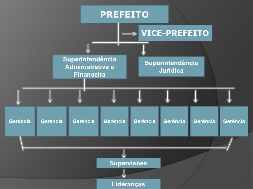 Superintendência Administrativa e Financeira Superintendência Jurídica