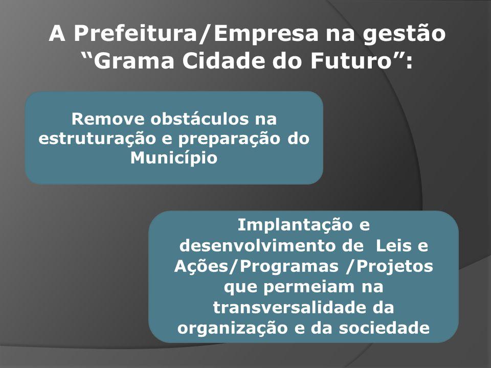A Prefeitura/Empresa na gestão Grama Cidade do Futuro :