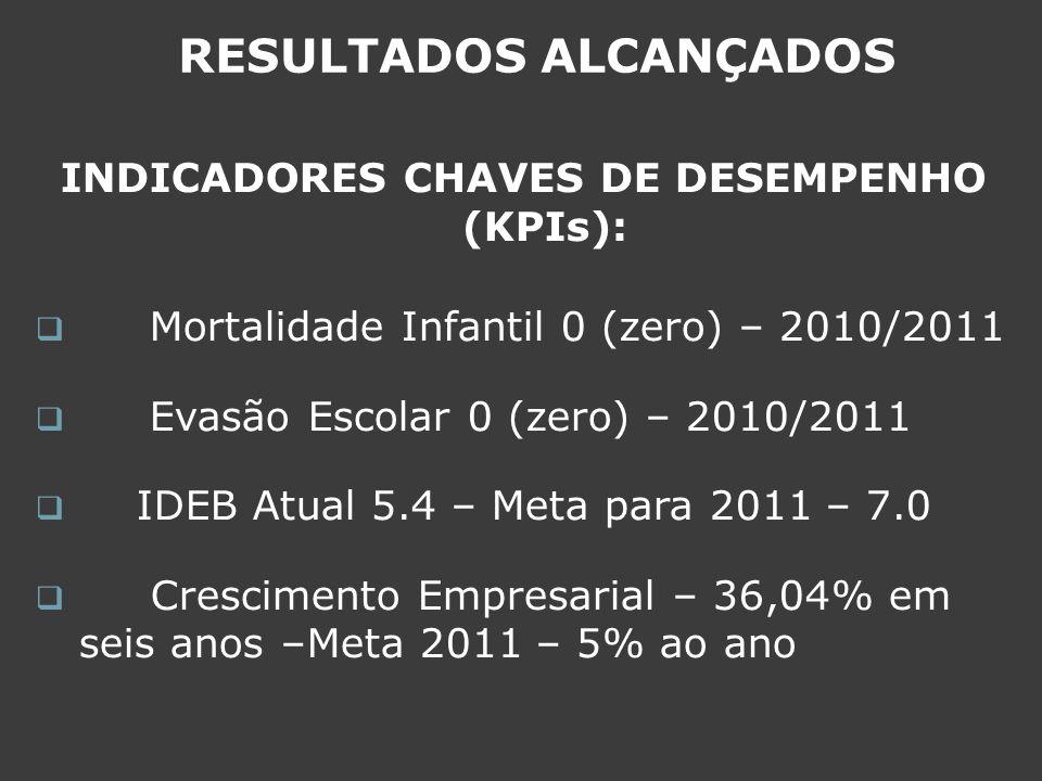 RESULTADOS ALCANÇADOS INDICADORES CHAVES DE DESEMPENHO (KPIs):