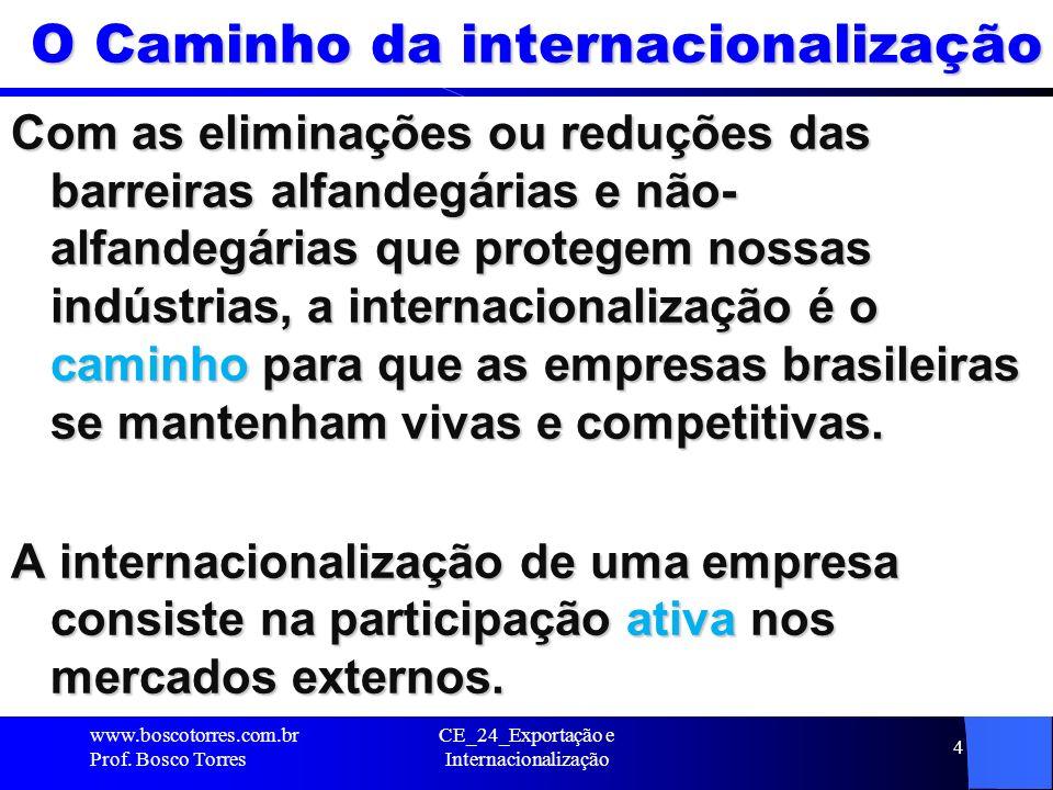 O Caminho da internacionalização