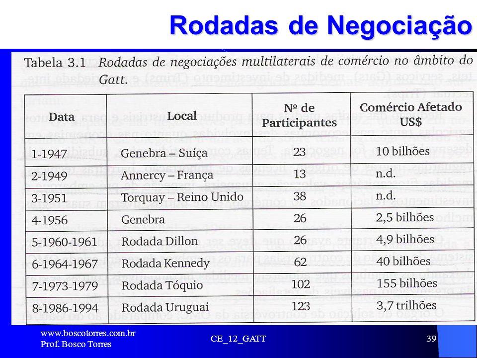 Rodadas de Negociação . www.boscotorres.com.br Prof. Bosco Torres