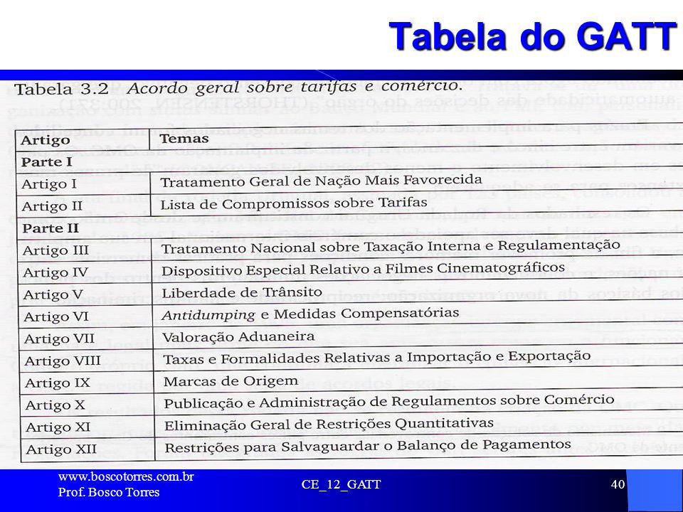 Tabela do GATT . www.boscotorres.com.br Prof. Bosco Torres CE_12_GATT