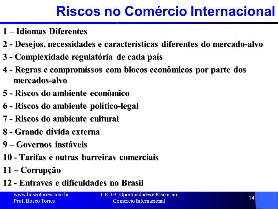 Riscos no Comércio Internacional