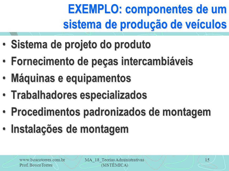 EXEMPLO: componentes de um sistema de produção de veículos