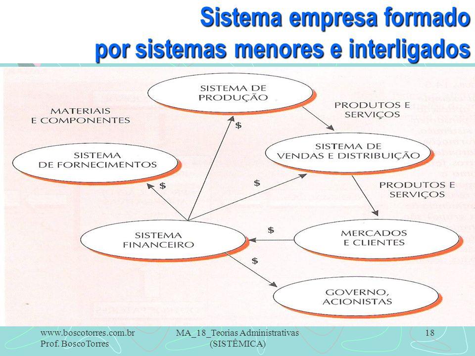 Sistema empresa formado por sistemas menores e interligados