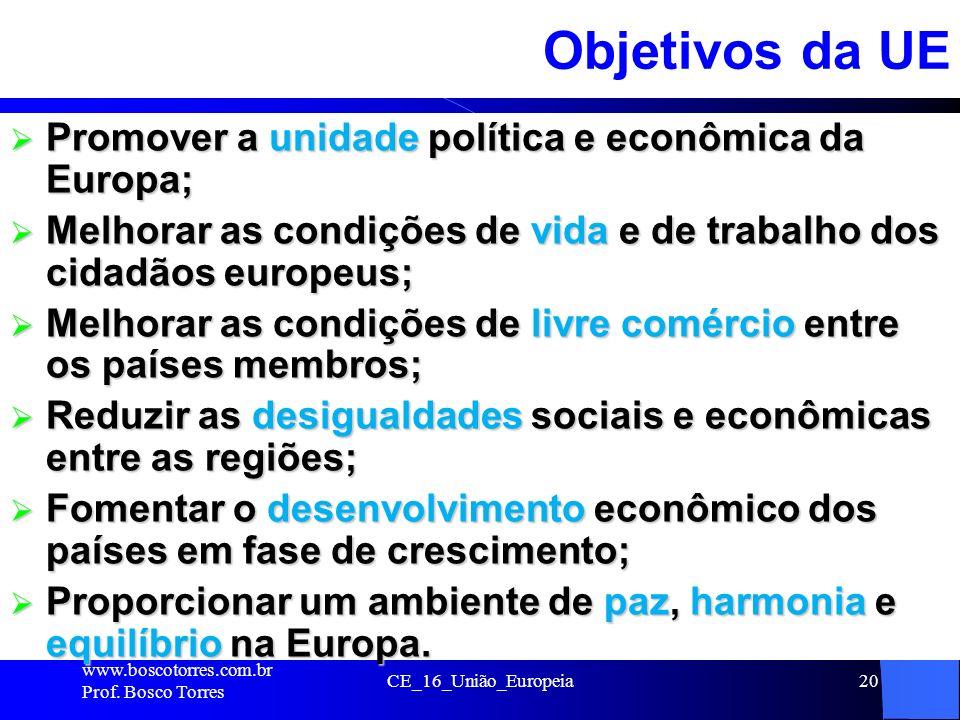 Objetivos da UE Promover a unidade política e econômica da Europa;
