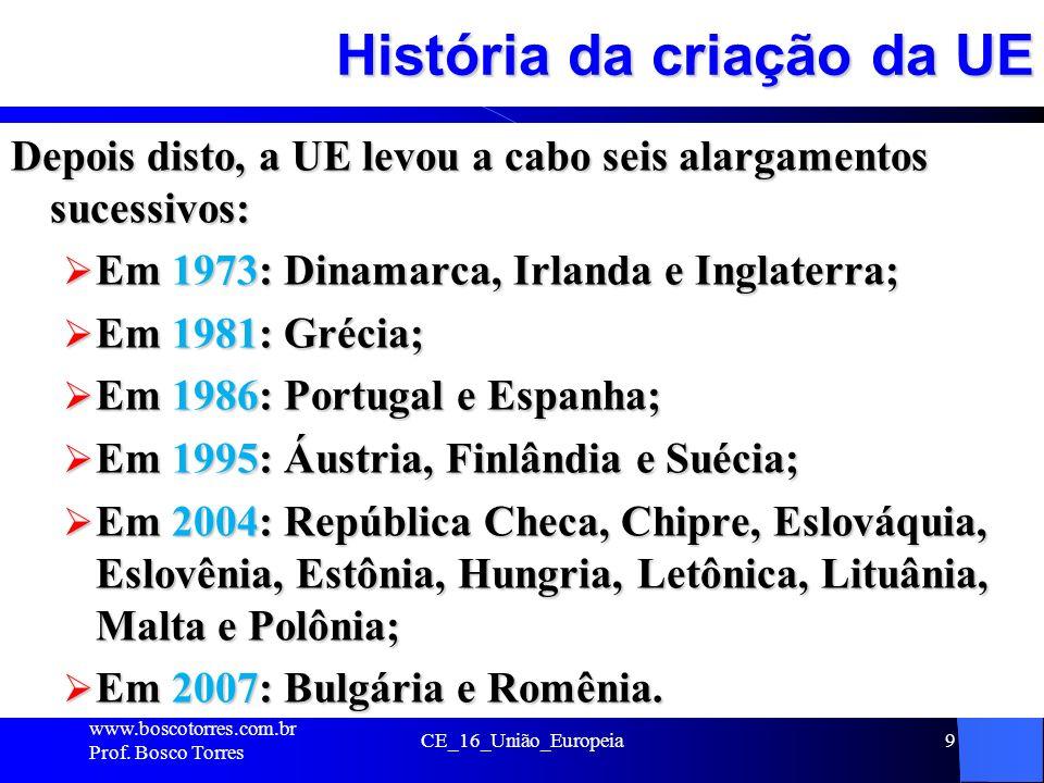 História da criação da UE