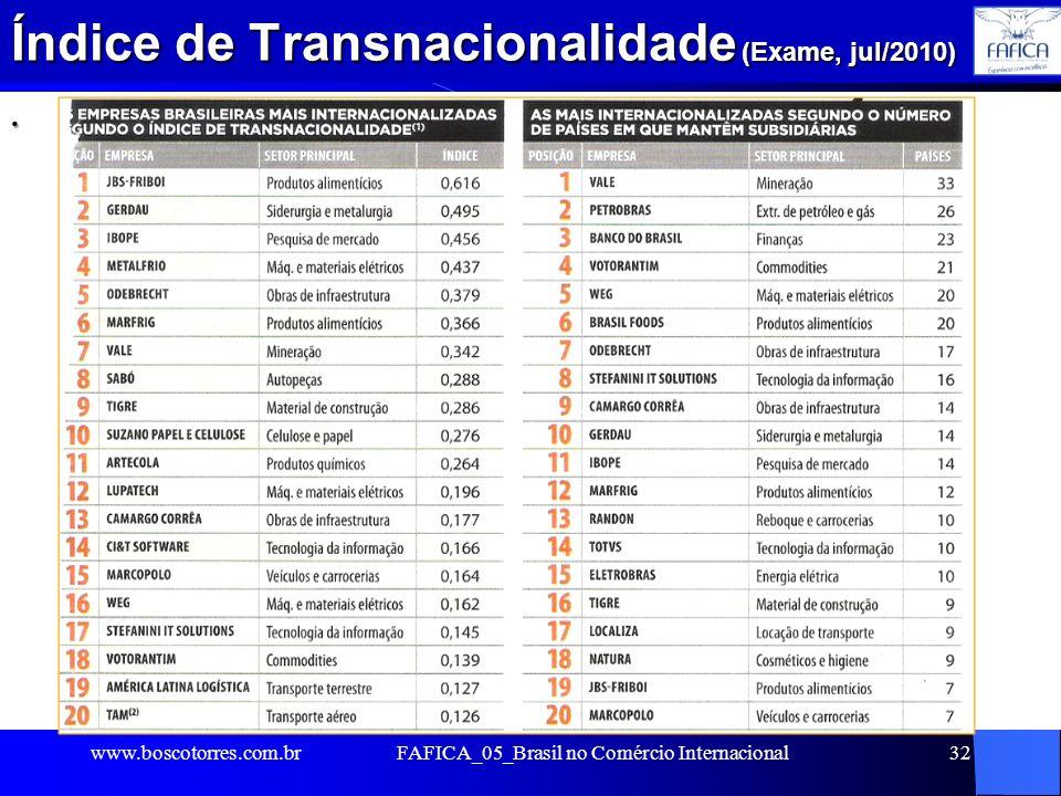 Índice de Transnacionalidade (Exame, jul/2010)