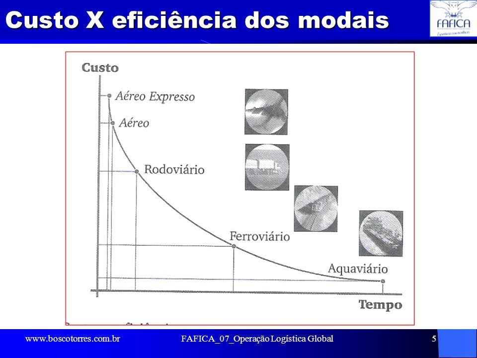 Custo X eficiência dos modais