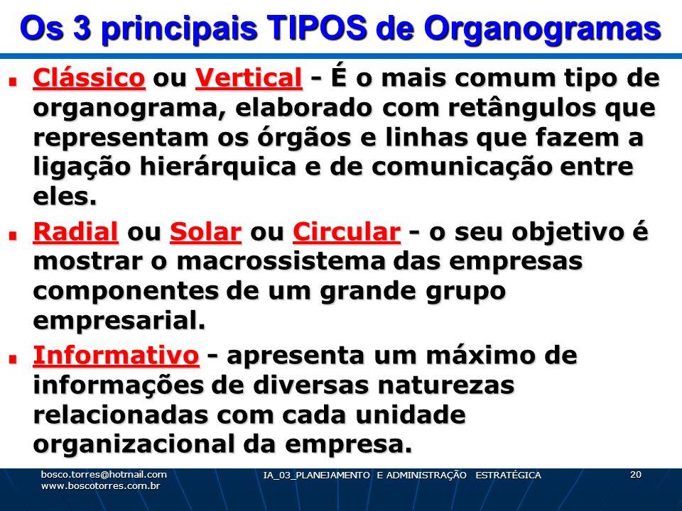 Os 3 principais TIPOS de Organogramas