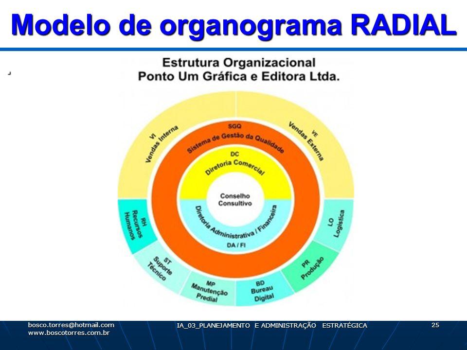 Modelo de organograma RADIAL