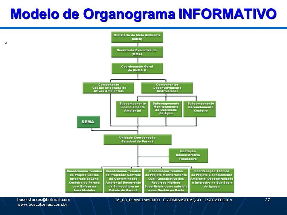 Modelo de Organograma INFORMATIVO