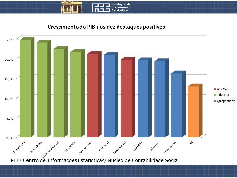 Fundação de Economia e. Estatística.
