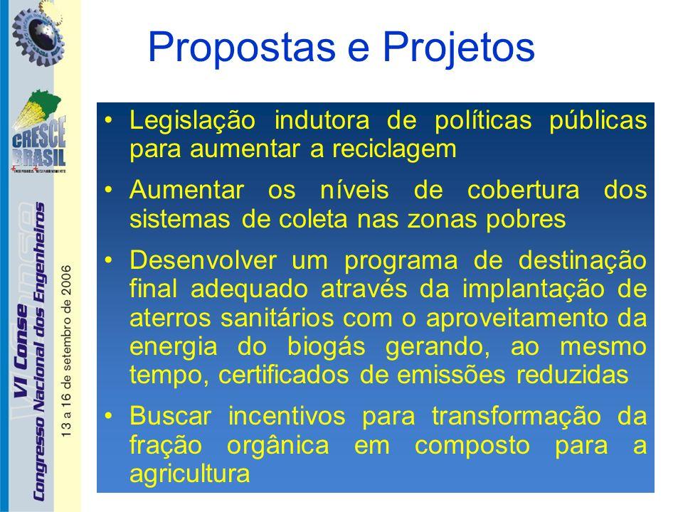 Propostas e Projetos Legislação indutora de políticas públicas para aumentar a reciclagem.