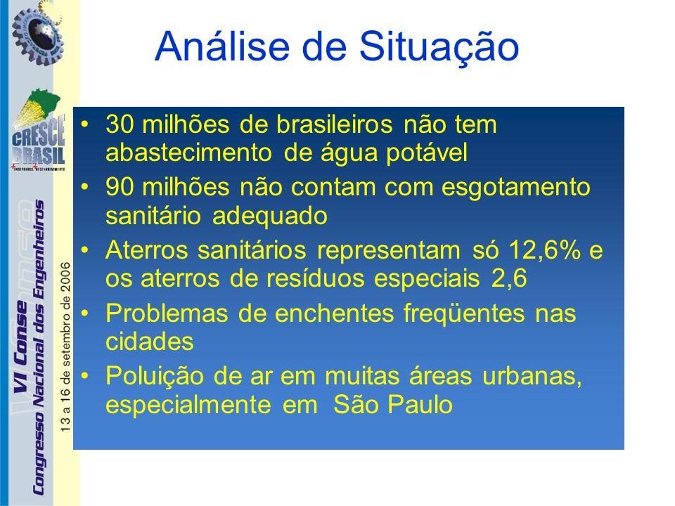 Análise de Situação 30 milhões de brasileiros não tem abastecimento de água potável. 90 milhões não contam com esgotamento sanitário adequado.