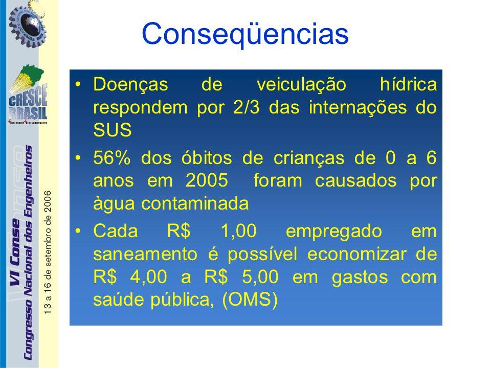 Conseqüencias Doenças de veiculação hídrica respondem por 2/3 das internações do SUS.