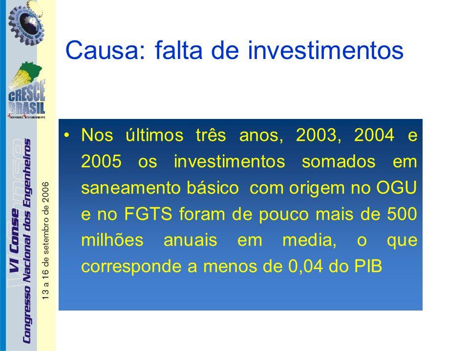Causa: falta de investimentos