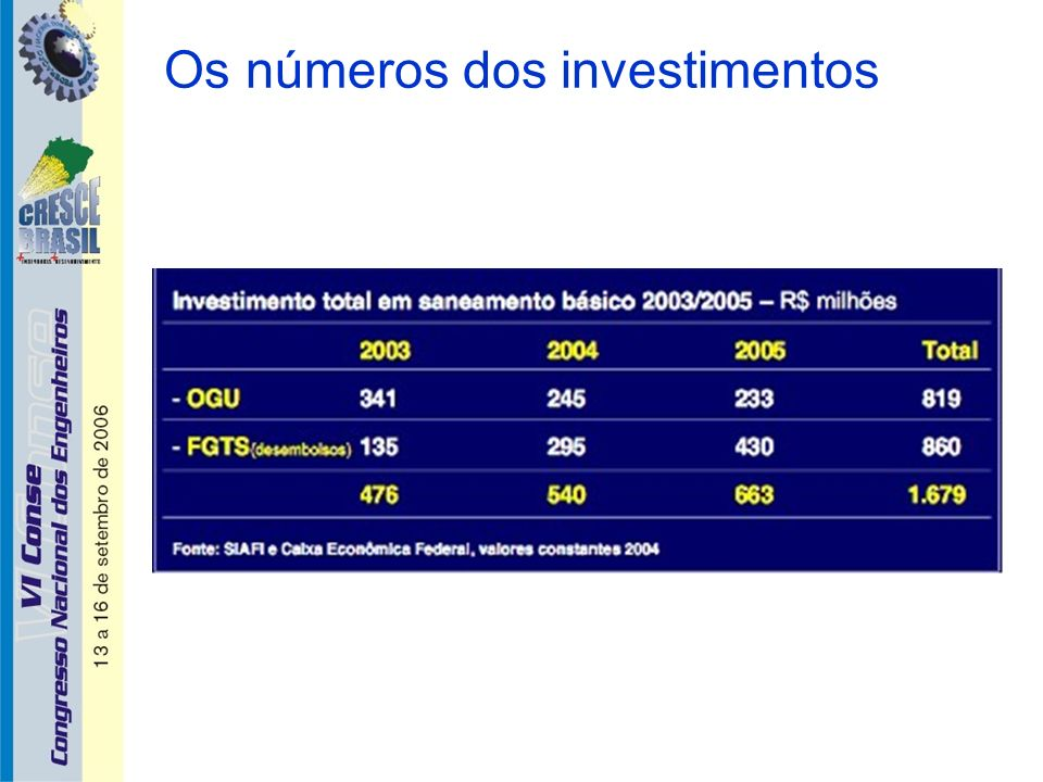Os números dos investimentos