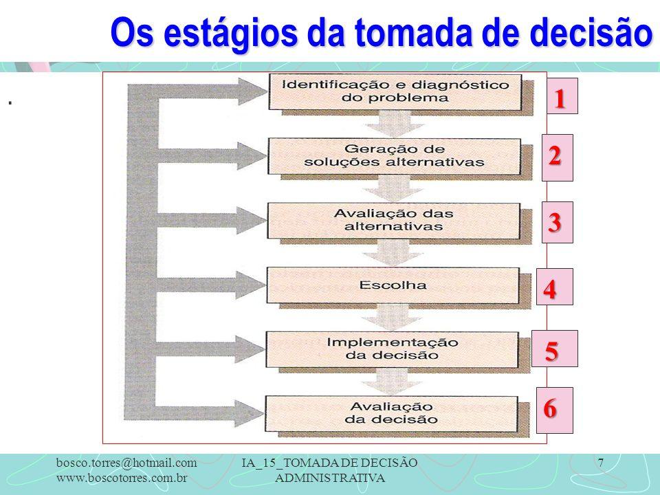 Os estágios da tomada de decisão
