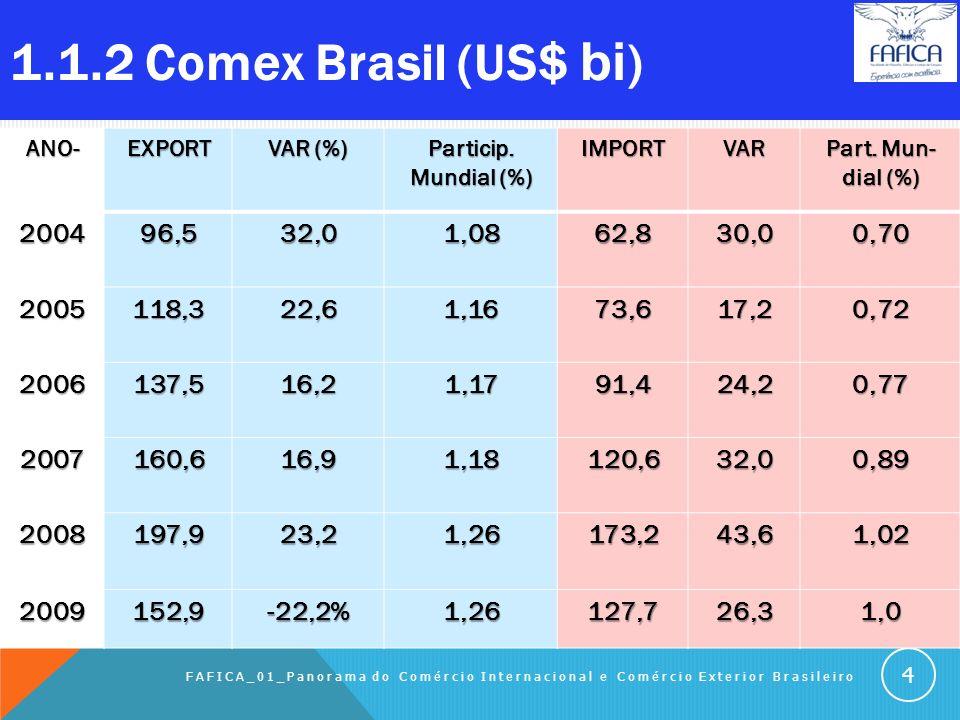 1.1.2 Comex Brasil (US$ bi). ANO- EXPORT. VAR (%) Particip. Mundial (%) IMPORT. VAR. Part. Mun-dial (%)