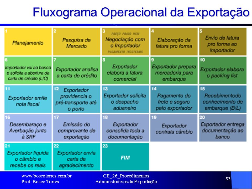 Fluxograma Operacional da Exportação