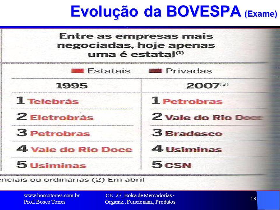 Evolução da BOVESPA (Exame)