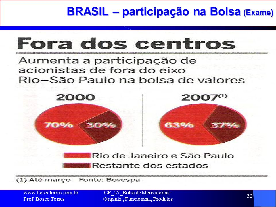 BRASIL – participação na Bolsa (Exame)