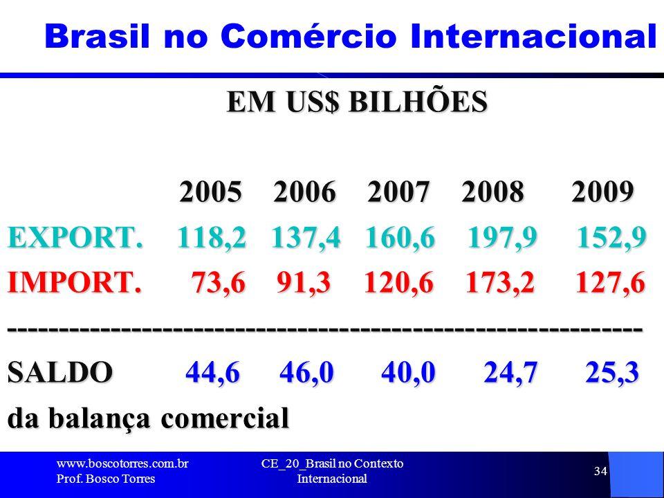 Brasil no Comércio Internacional