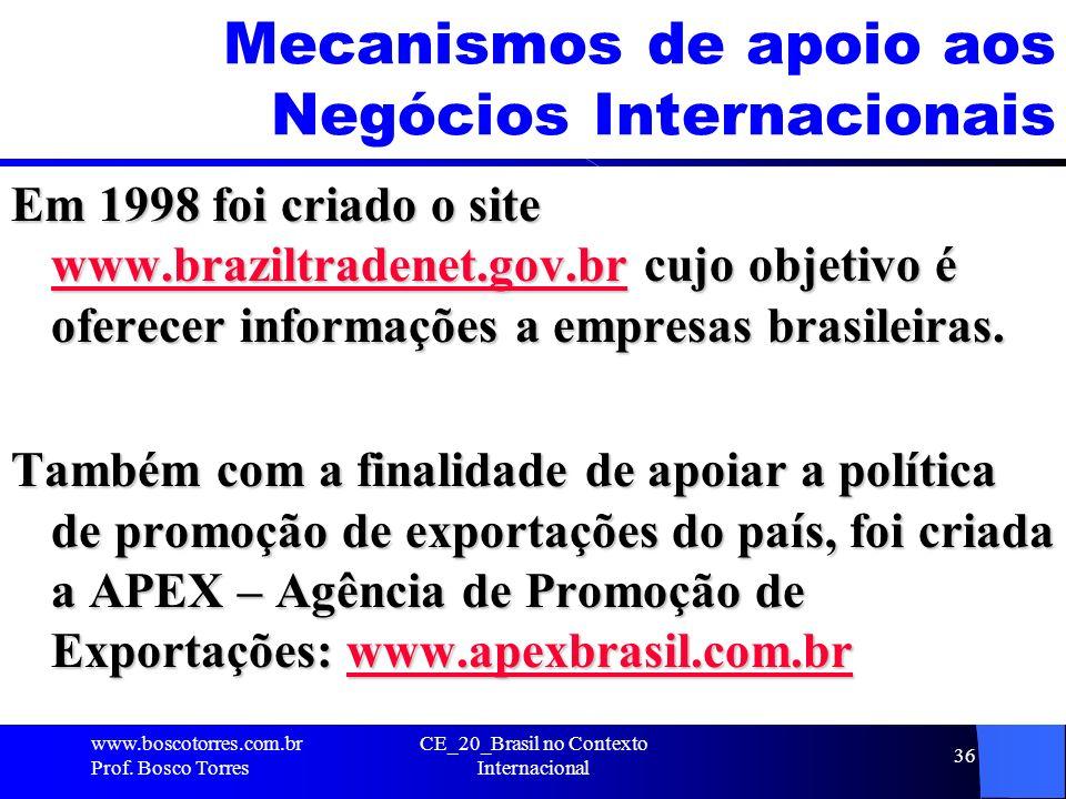 Mecanismos de apoio aos Negócios Internacionais