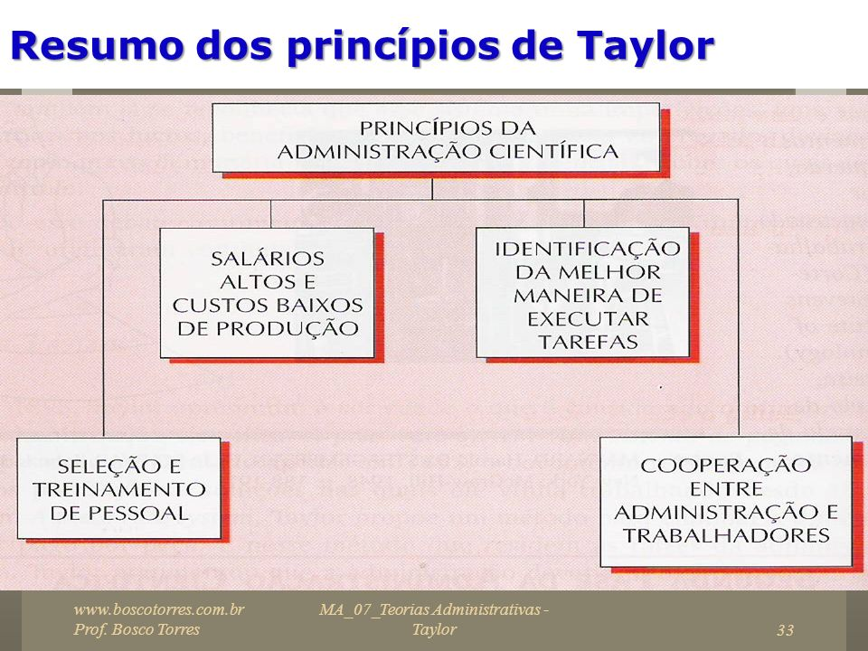 Resumo dos princípios de Taylor