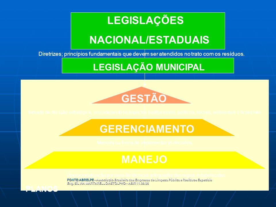 LEGISLAÇÕES NACIONAL/ESTADUAIS GESTÃO GERENCIAMENTO MANEJO