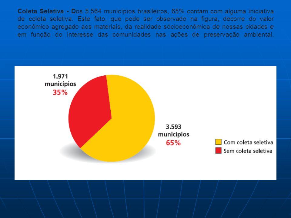 Coleta Seletiva - Dos 5.564 municípios brasileiros, 65% contam com alguma iniciativa de coleta seletiva.