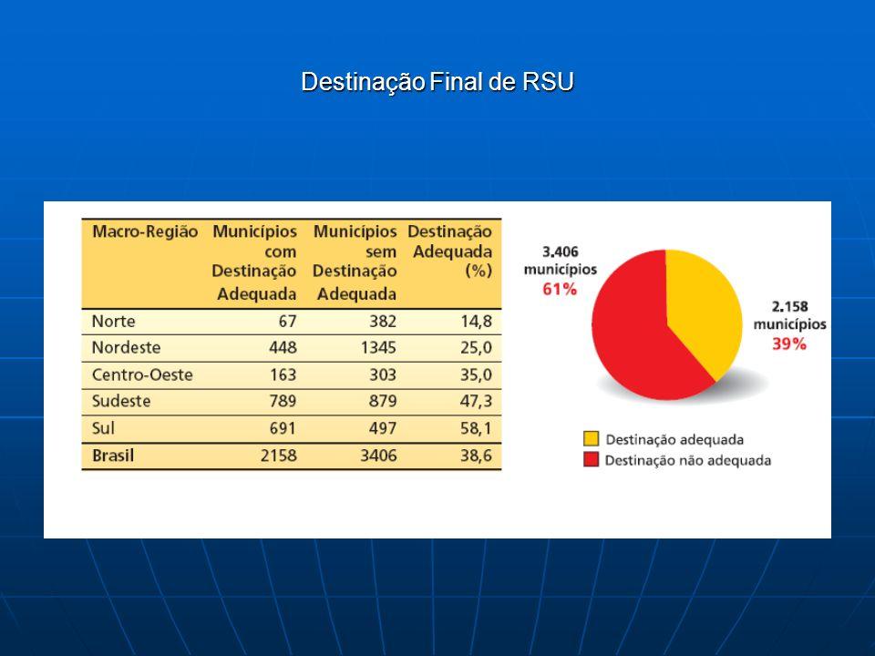 Destinação Final de RSU