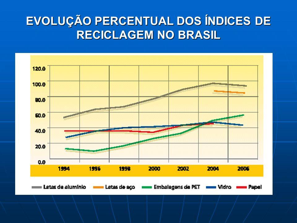 EVOLUÇÃO PERCENTUAL DOS ÍNDICES DE RECICLAGEM NO BRASIL