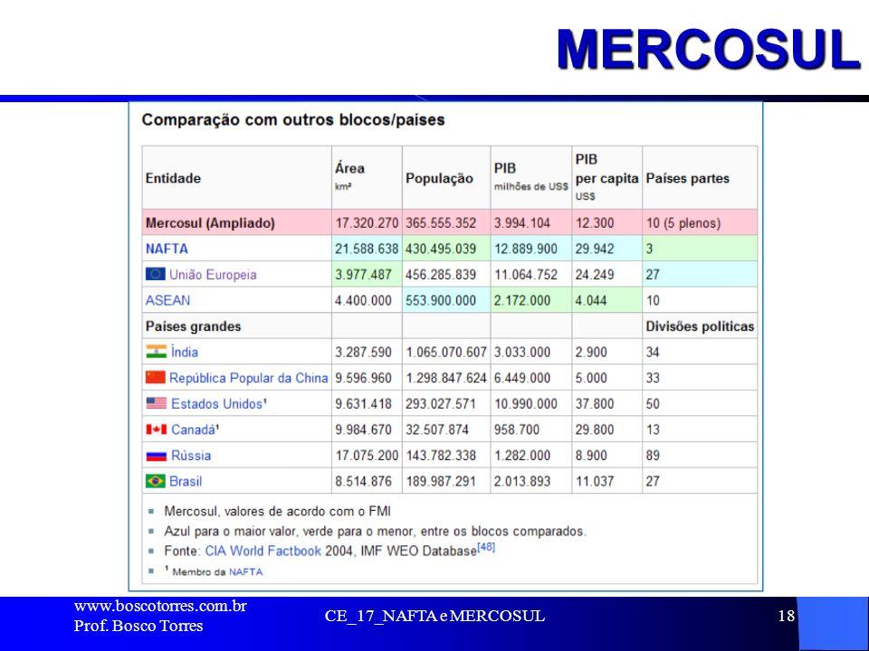 MERCOSUL . www.boscotorres.com.br Prof. Bosco Torres