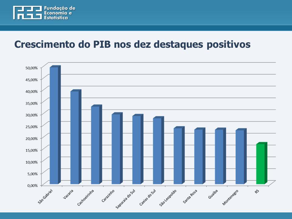 Crescimento do PIB nos dez destaques positivos