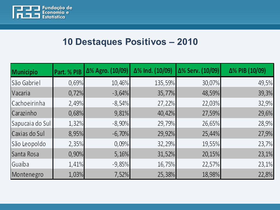 10 Destaques Positivos – 2010
