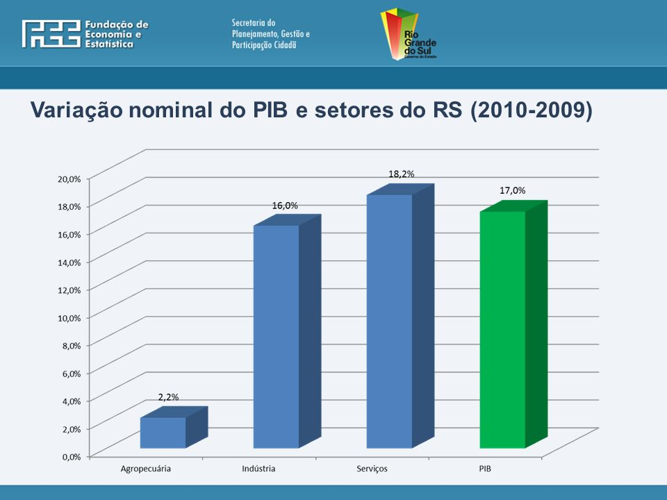 Variação nominal do PIB e setores do RS (2010-2009)