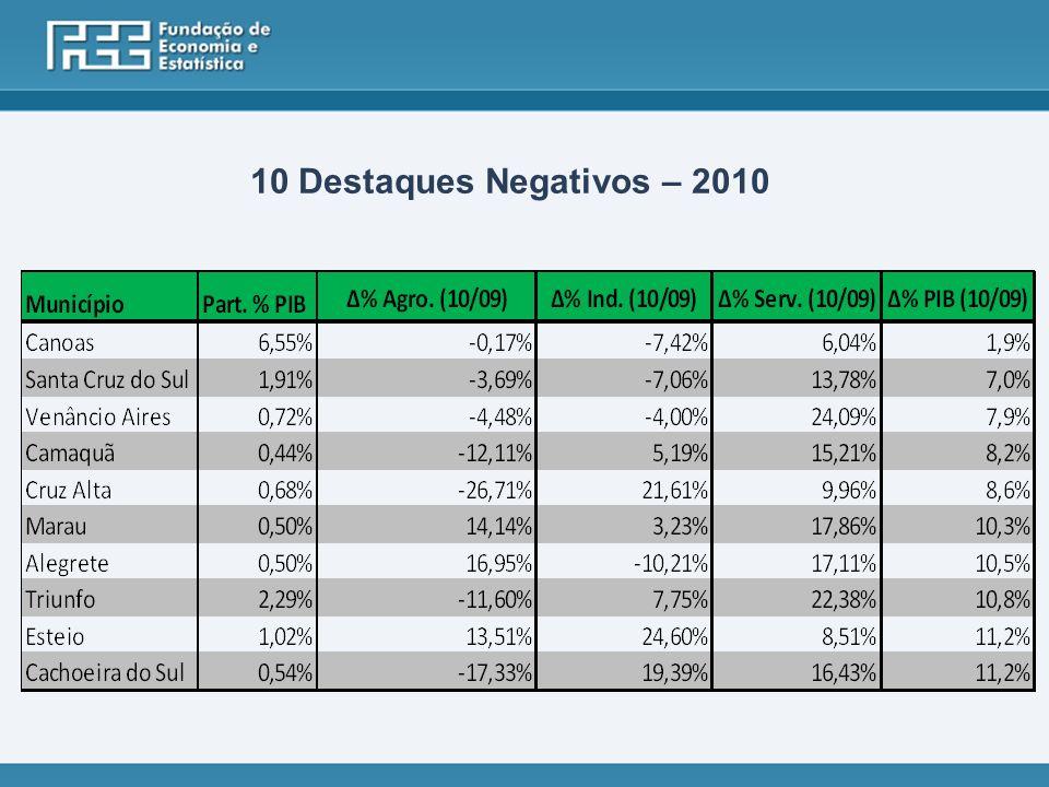 10 Destaques Negativos – 2010