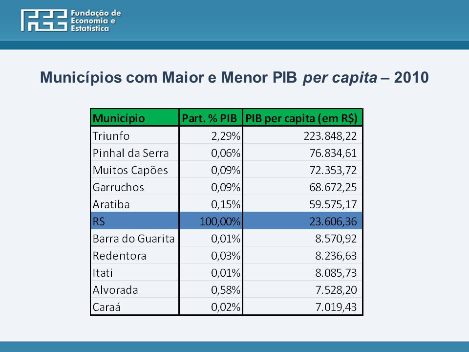 Municípios com Maior e Menor PIB per capita – 2010