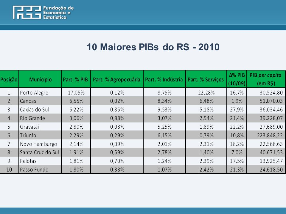 10 Maiores PIBs do RS - 2010