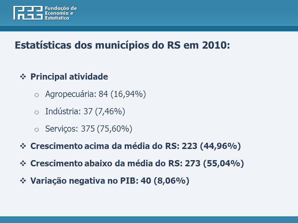 Estatísticas dos municípios do RS em 2010: