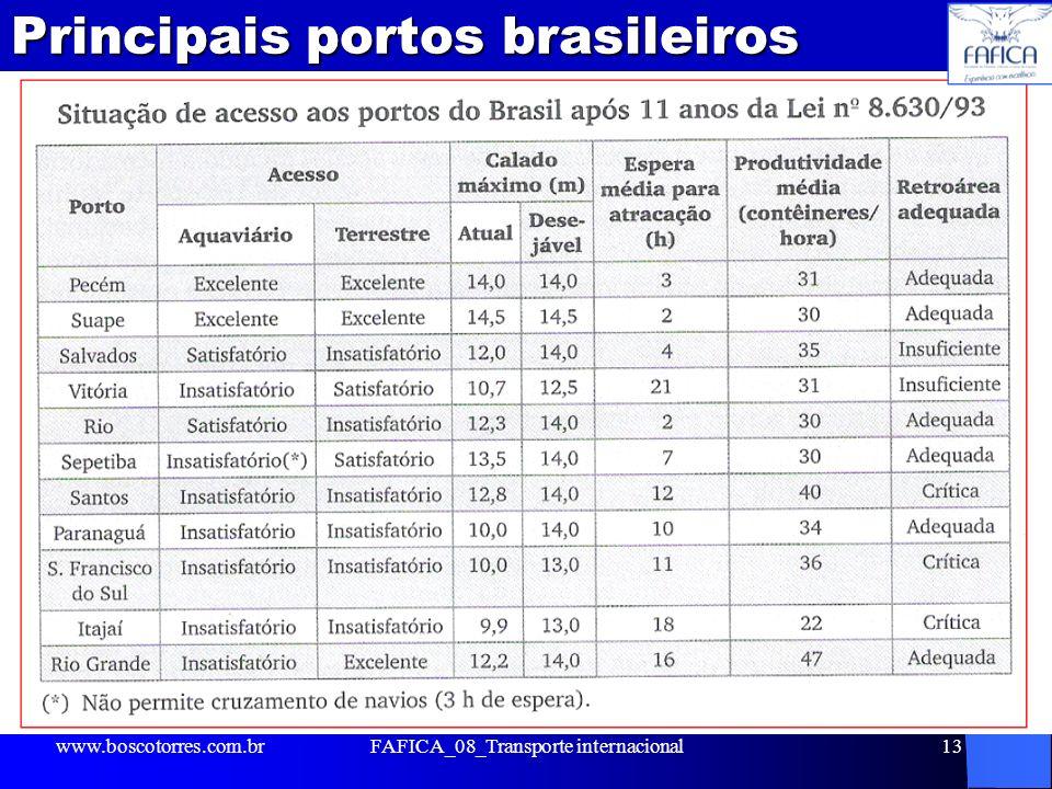 Principais portos brasileiros