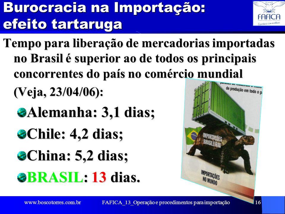 Burocracia na Importação: efeito tartaruga