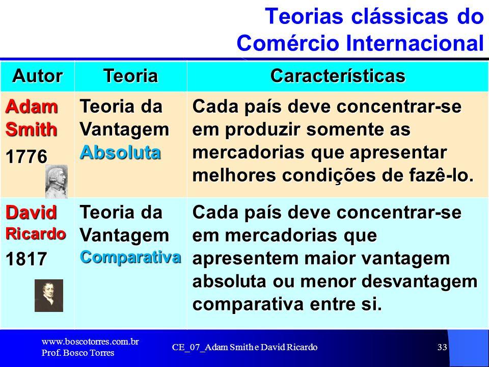 Teorias clássicas do Comércio Internacional