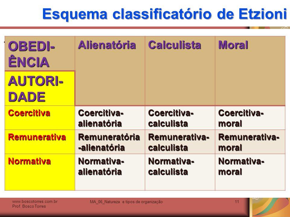 Esquema classificatório de Etzioni