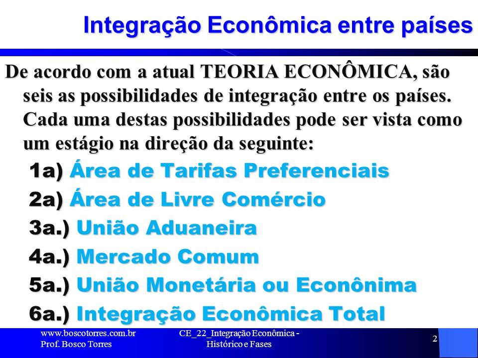 Integração Econômica entre países