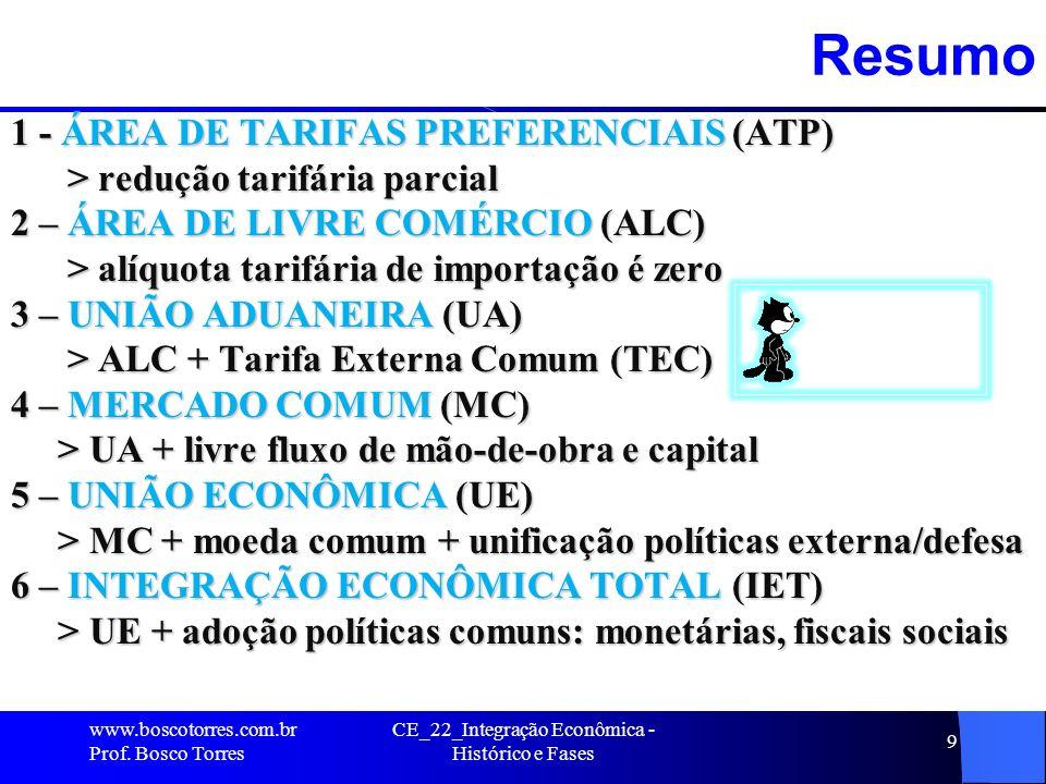 CE_22_Integração Econômica - Histórico e Fases