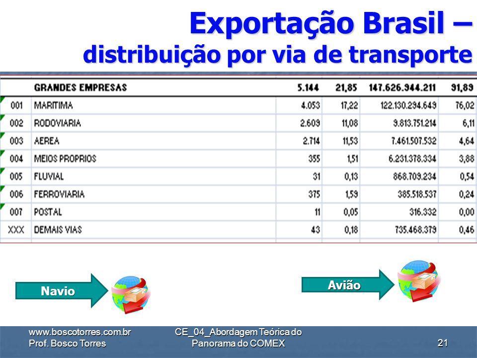 Exportação Brasil – distribuição por via de transporte